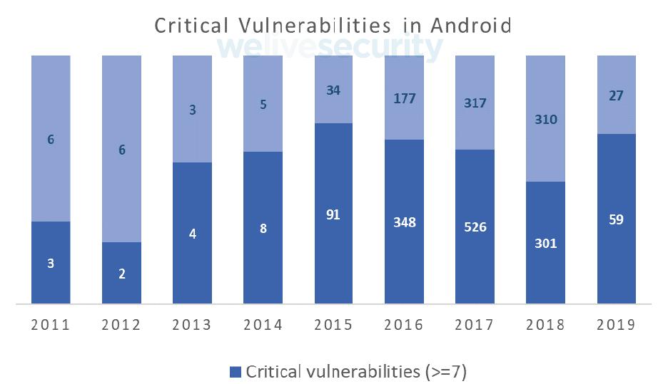 Кол-во уязвимостей, которые влияют на безопасность мобильных устройств Андроид. ESET.