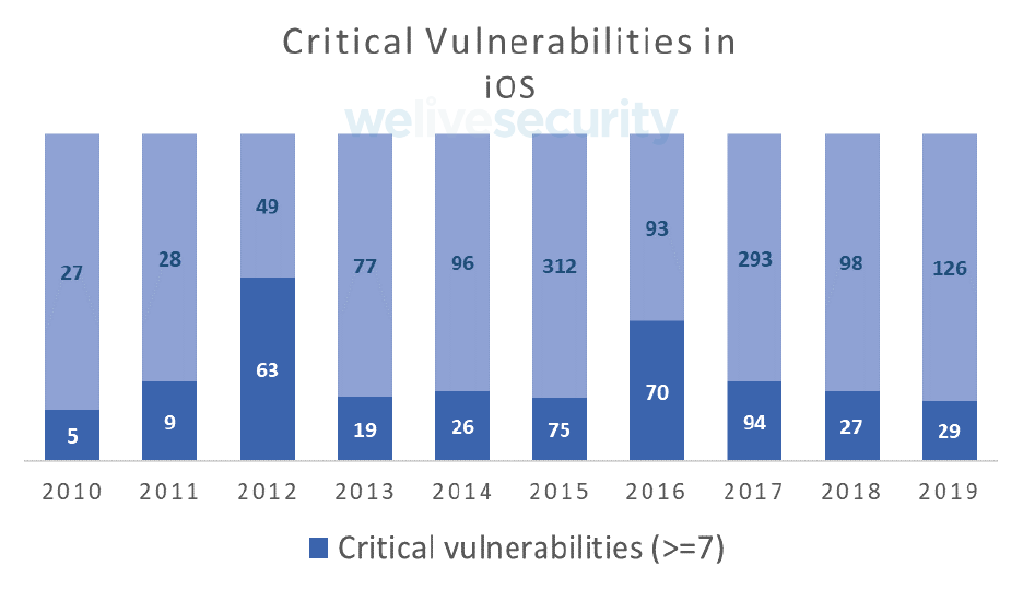 Кол-во уязвимостей системы безопасности мобильных устройств на базе iOS. ESET.