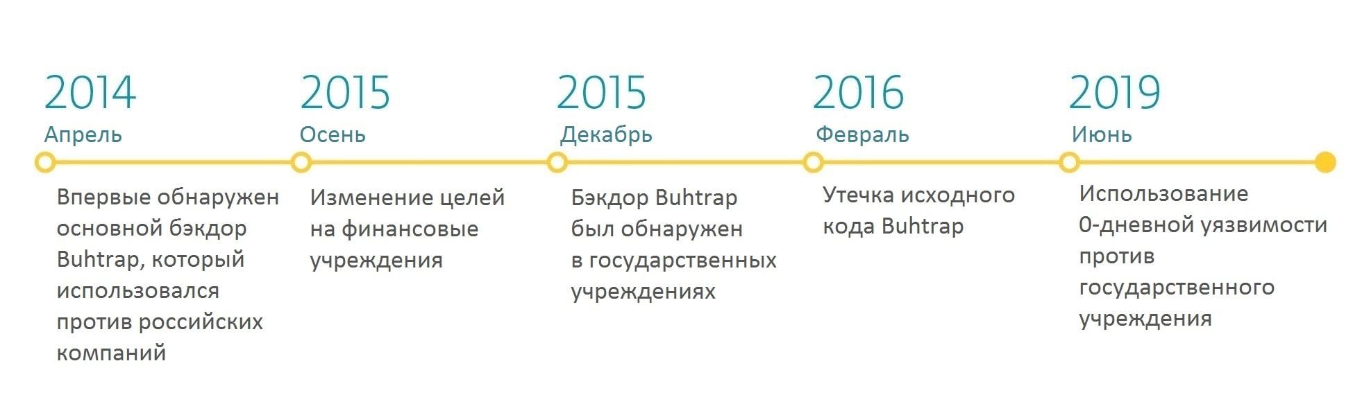 Цели киберпреступников группы Buhtrap за последних пять лет – новости ESET.