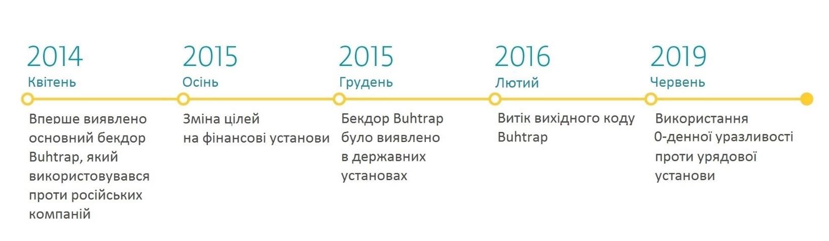 Цілі кіберзлочинців групи Buhtrap за останніх п'ять років - новини ESET.