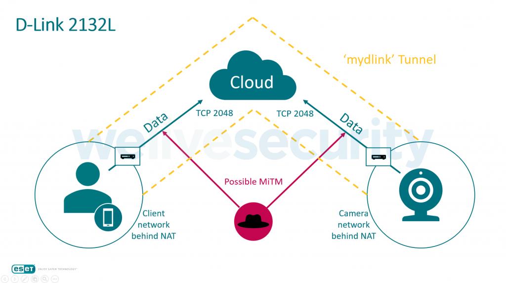 Відеопотік можна перехопити, тому захистіть веб-камеру і камери відеоспостереження - ESET.