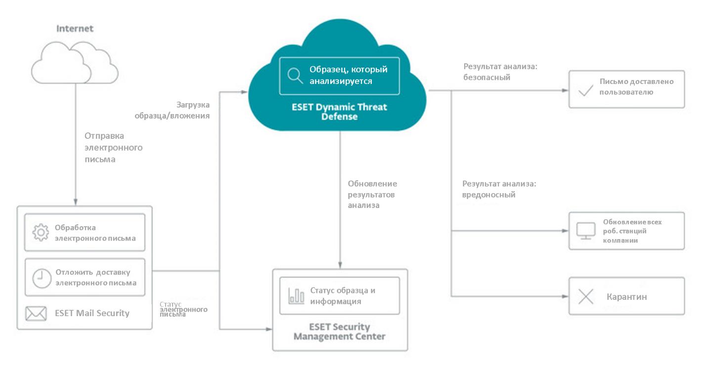 Безопасность корпоративной сети в условиях удаленной работы сотрудников. ESET