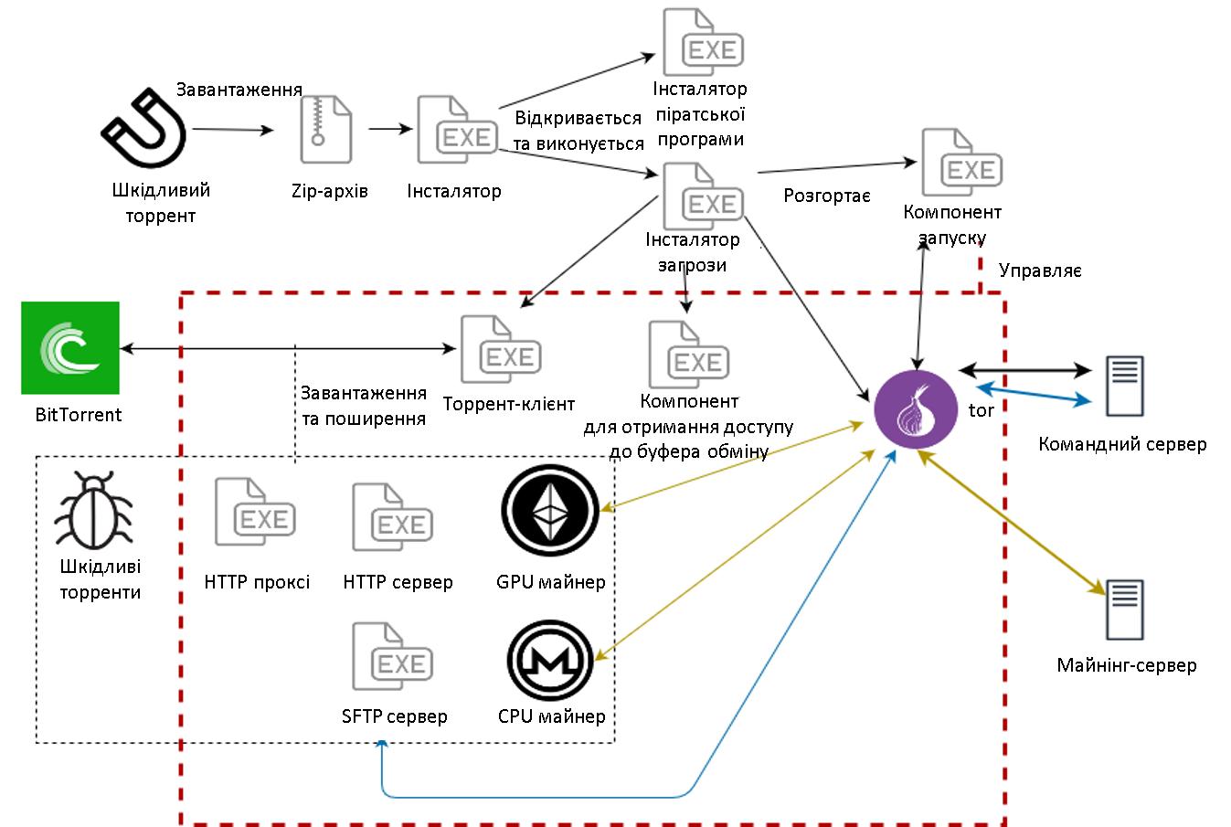 Аналіз проникнення KryptoCibule на пристрої жертв - дослідження ESET.