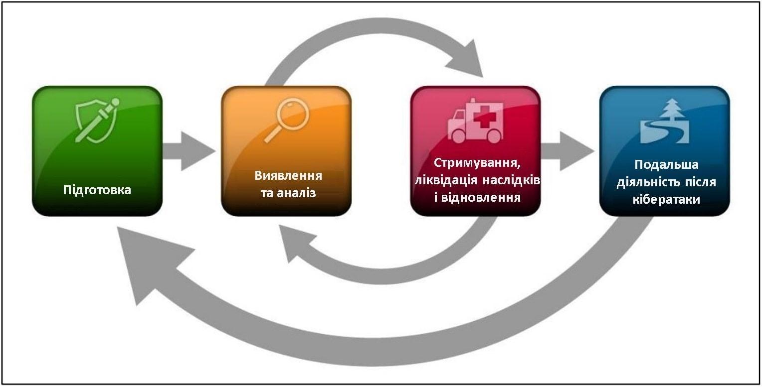 Обробка інцидентів комп'ютерної безпеки - рекомендації ESET.