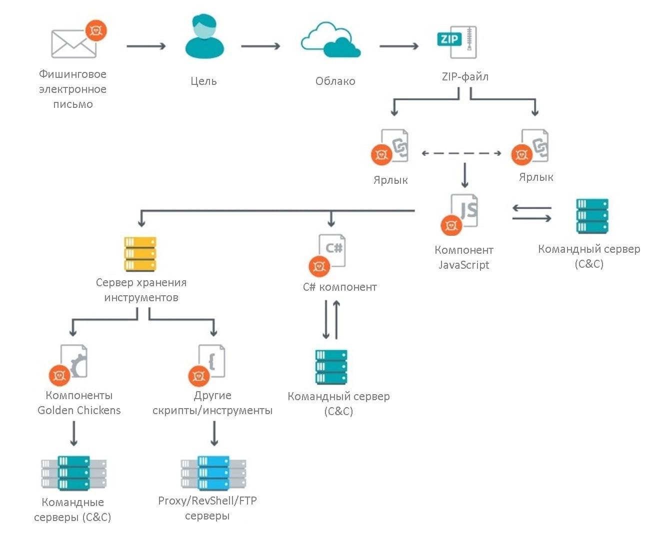 Злоумышленники атакуют торговые онлайн-платформы с помощью Evilnum. ESET.