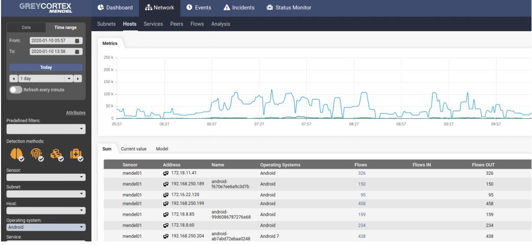 Розширені інструменти GreyCortex Mendel дозволяють аналізувати великі обсяги даних. ESET.