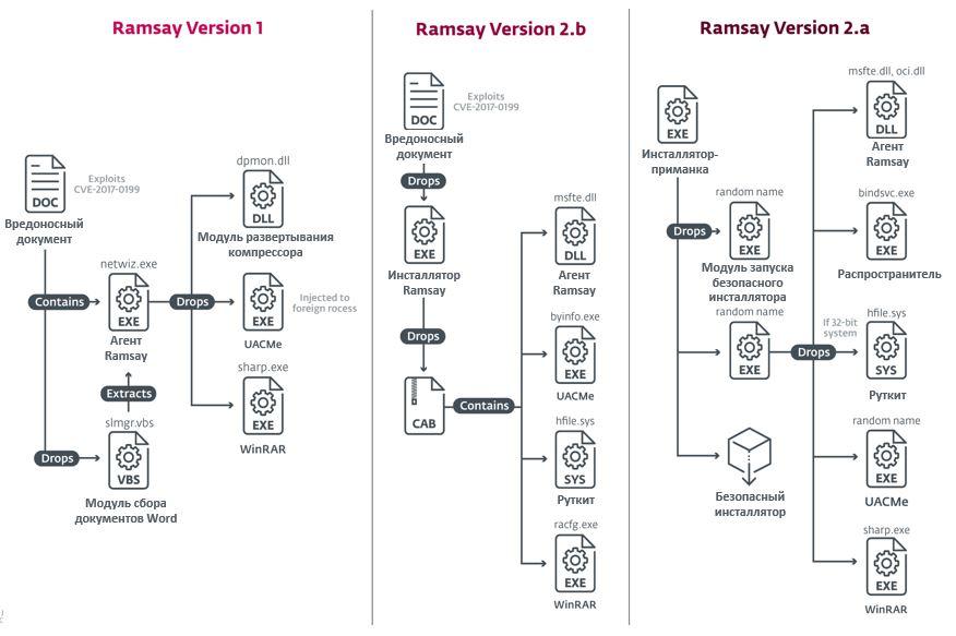 Разные версии Ramsay для кибершпионажа отличаются сложностью. ESET.