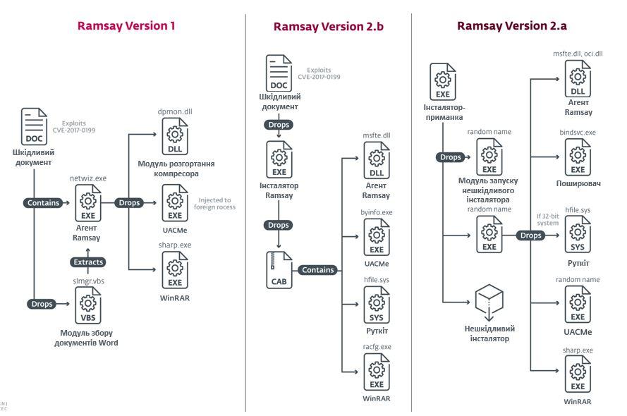 Різні версії Ramsay для кібершпіонажу відрізняються складністю. ESET.