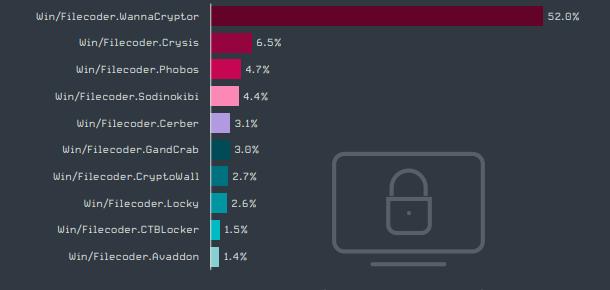 У 3 кварталі 2020 зафіксовано зменшення кількості атак програм-вимагачів. ESET.