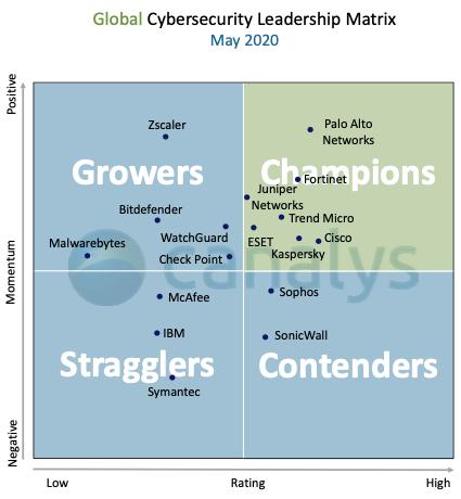 Чемпіонство ESET відповідно до Canalys Vendor Benchmark.