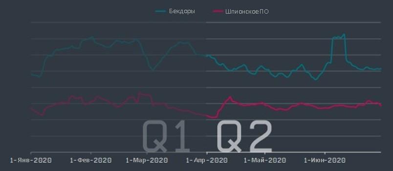 Незначительное снижение количества выявленных образцов шпионского ПО и бэкдоров за 2 квартал 2020 – исследование ESET.