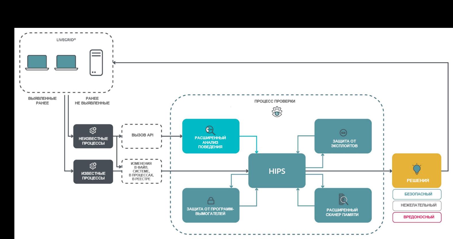 Расширенные возможности защиты от угроз с помощью системы HIPS.