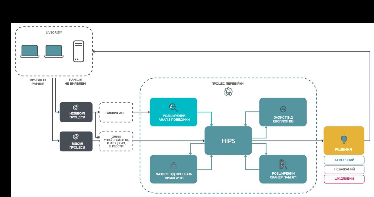 Розширені можливості захисту від загроз за допомогою системи HIPS.