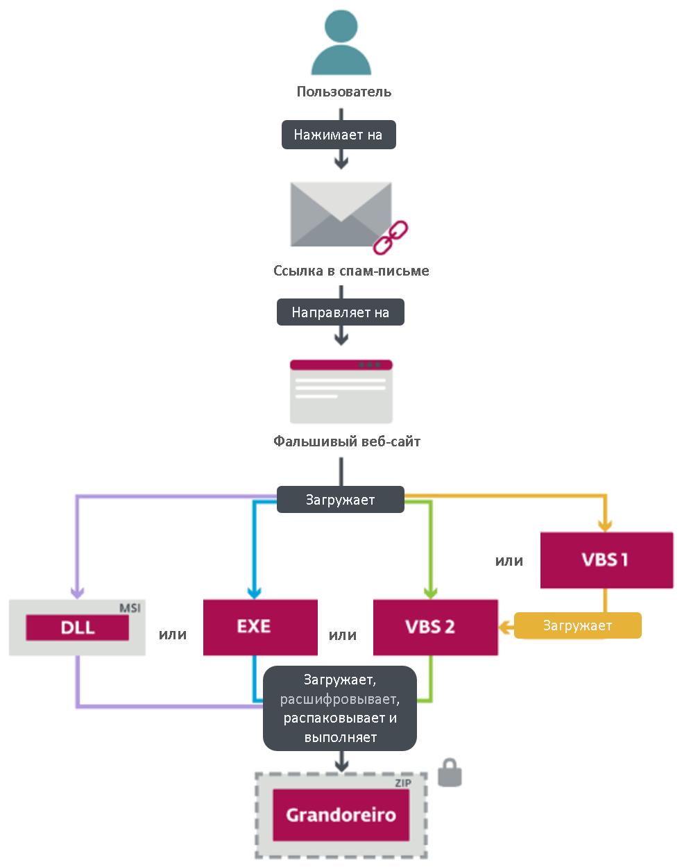 Пример заражения банковским трояном Grandoreiro – исследование ESET.