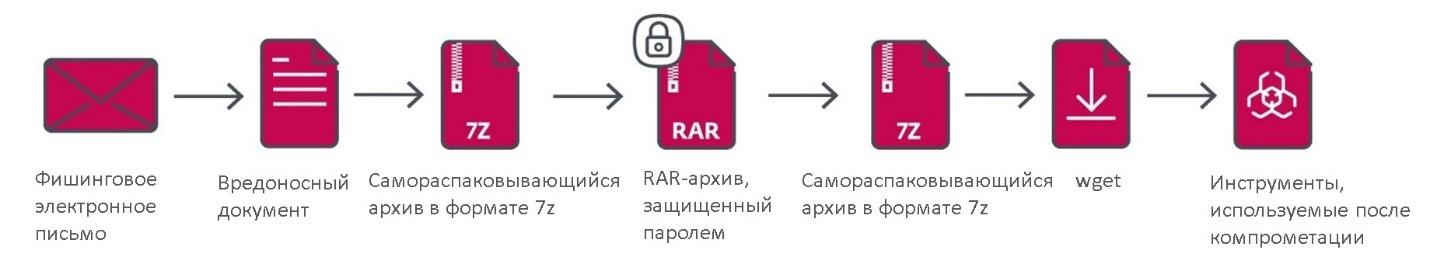 Киберпреступники Gamaredon остаются незамеченными в сети, как защитится? ESET.