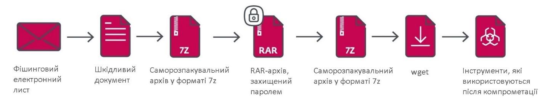 Кіберзлочинці Gamaredon залишаються непоміченими в мережі, як захиститися? ESET.
