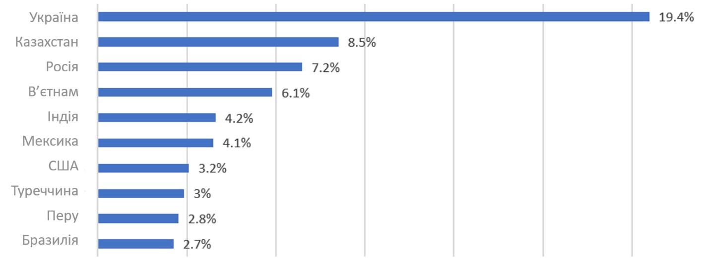 Найбільше жертв Android/FakeAdBlocker зафіксовано в Україні. Новини ESET.