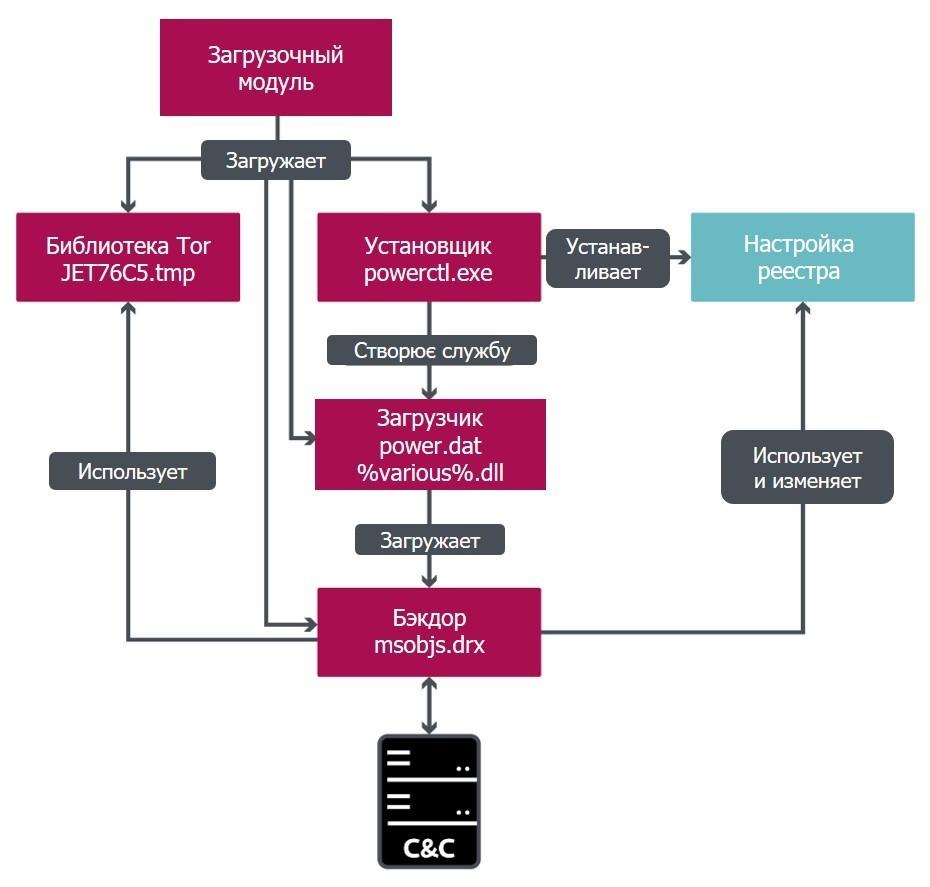 Злоумышленники могут дистанционно управлять ПК с помощью бэкдора Vyveva. ESET.
