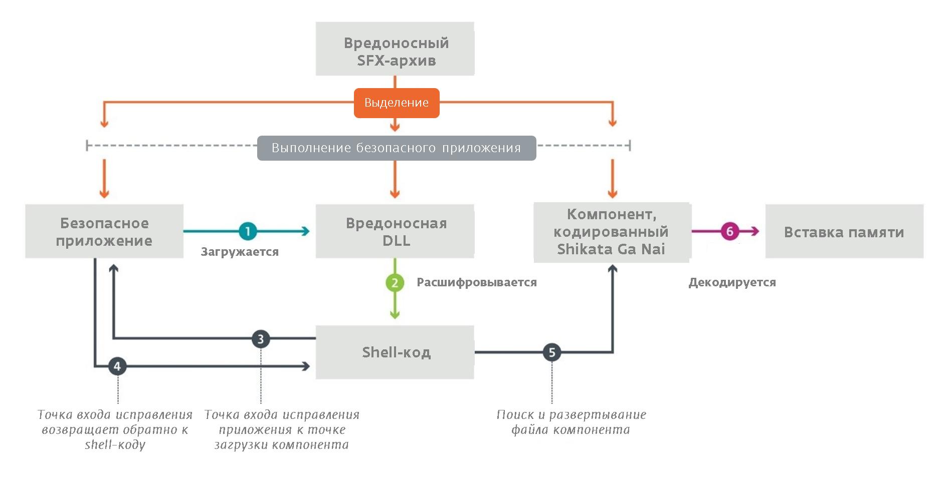 Набор инструментов SysUpdate, который применяют киберпреступники LuckyMouse. ESET.