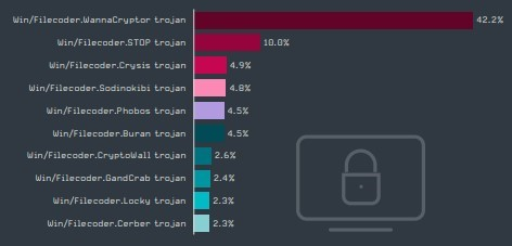 Зростання популярності інтернет-загроз для викрадення даних з метою шантажу. ESET.
