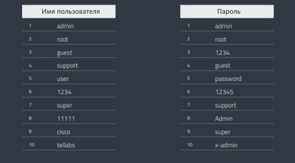 Множество пользователей устанавливают базовые пароли по умолчанию. ESET.