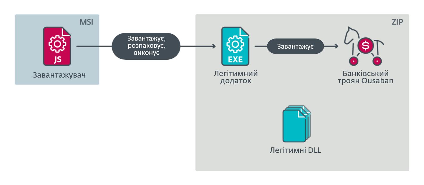 Банківський троян Ousaban поширюється через фішингові електронні листи. ESET.