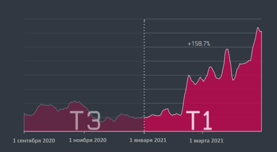 Существенный рост активности банковского вредоносного ПО для Android. ESET.