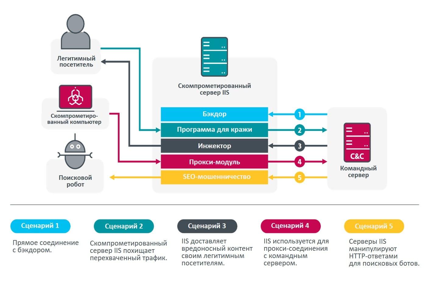 Основные сценарии работы вредоносных программ, нацеленных на IIS.